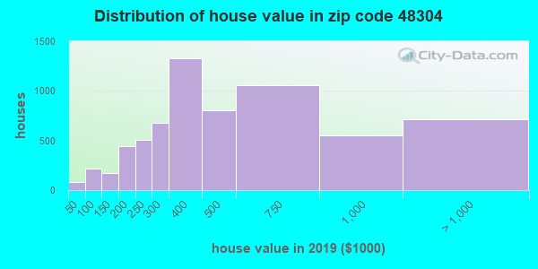 Zip code 48304 house/condo values in 2010
