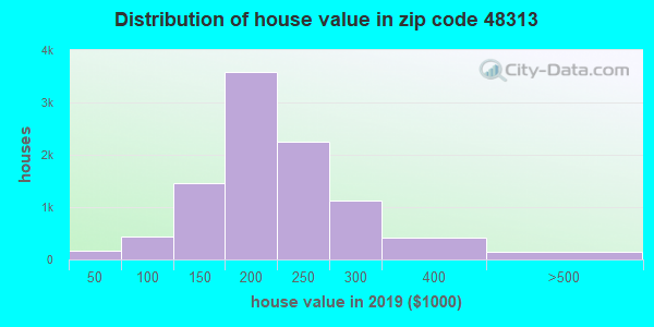 Zip code 48313 house/condo values in 2010