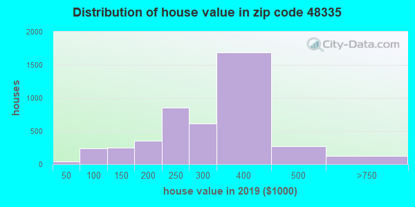 Zip code 48335 house/condo values in 2010