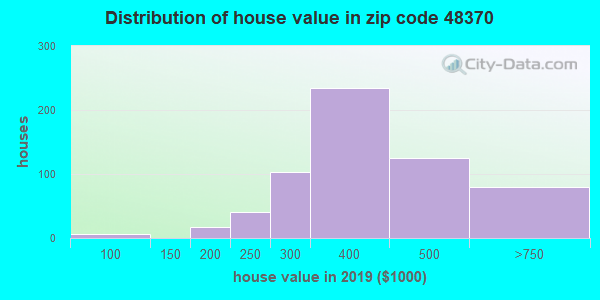 Zip code 48370 house/condo values in 2010