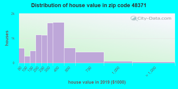 Zip code 48371 house/condo values in 2010