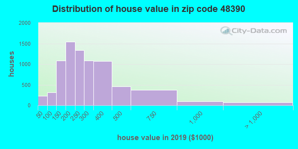 Zip code 48390 house/condo values in 2010