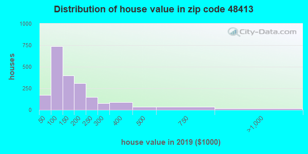 Zip code 48413 house/condo values in 2010