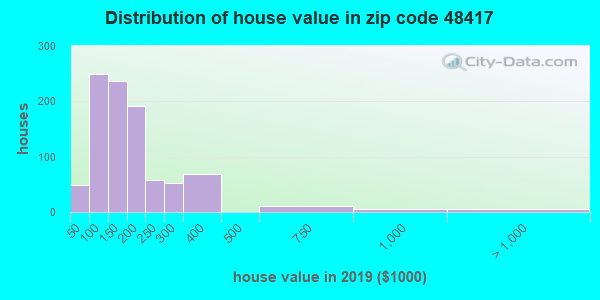 Zip code 48417 house/condo values in 2010