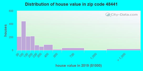 Zip code 48441 house/condo values in 2010