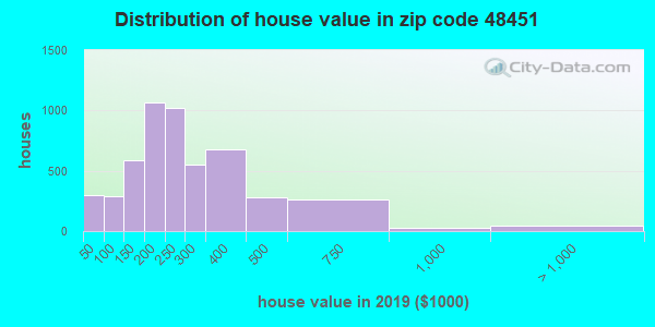 Zip code 48451 house/condo values in 2010