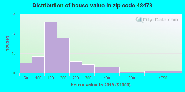 Zip code 48473 house/condo values in 2010