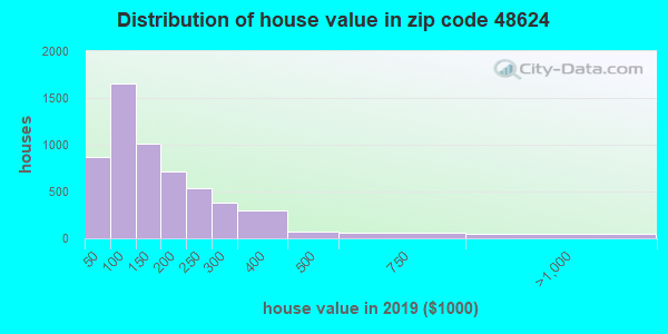 Zip code 48624 house/condo values in 2010
