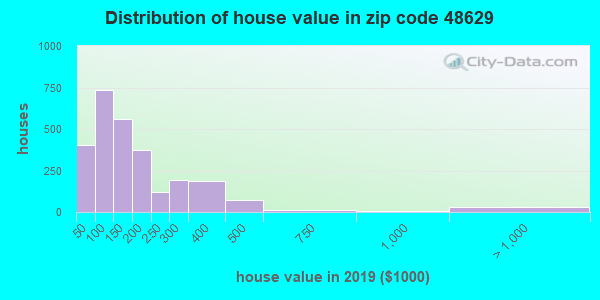 Zip code 48629 house/condo values in 2010