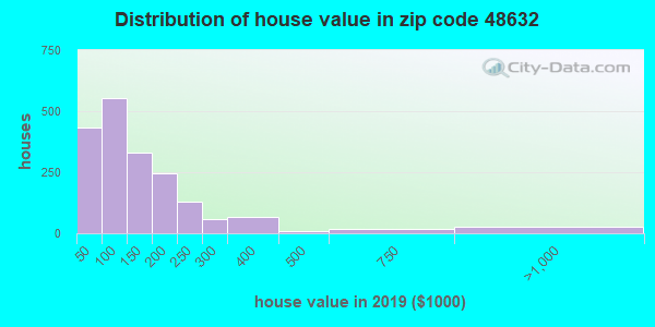 Estimate of home value of owner-occupied houses/condos in 2015 in zip code 48632