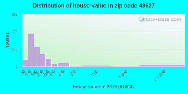 Zip code 48637 house/condo values in 2010