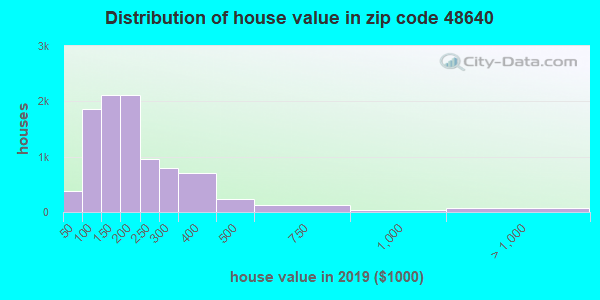 Zip code 48640 house/condo values in 2010