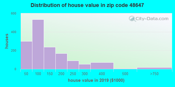 Zip code 48647 house/condo values in 2011