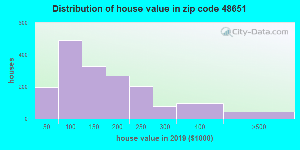 Zip code 48651 house/condo values in 2010