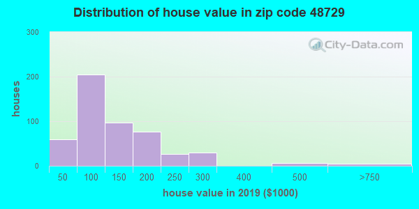 Zip code 48729 house/condo values in 2010