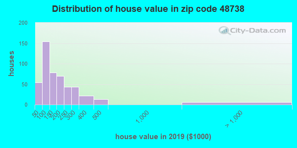 Zip code 48738 house/condo values in 2010