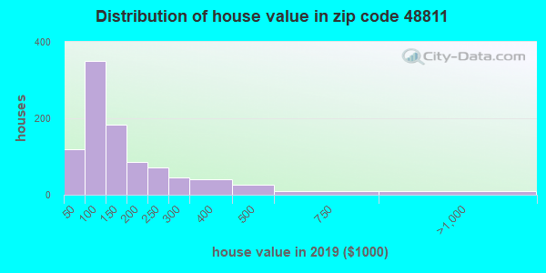 Zip code 48811 house/condo values in 2010