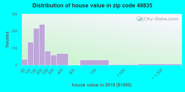 Zip code 48835 house/condo values in 2010