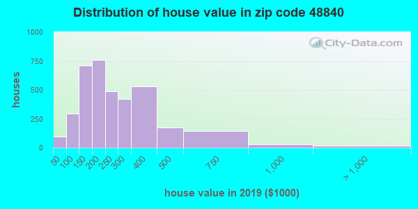 Zip code 48840 house/condo values in 2010