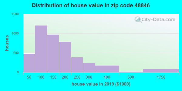 Zip code 48846 house/condo values in 2010