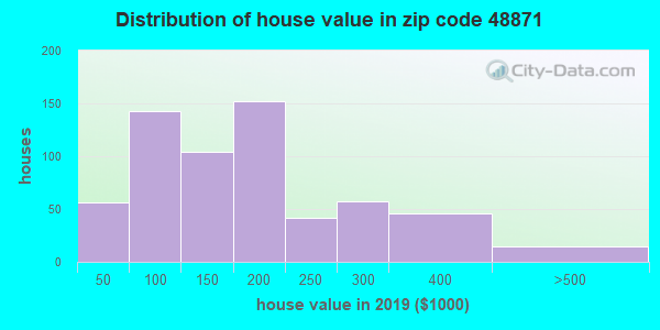 Zip code 48871 house/condo values in 2010
