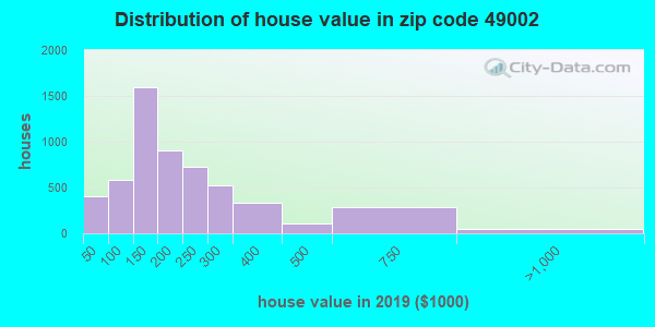 Zip code 49002 house/condo values in 2010