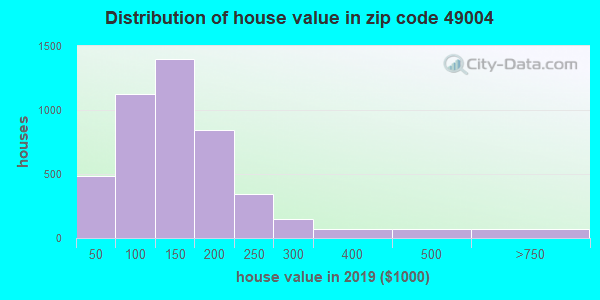Zip code 49004 house/condo values in 2010