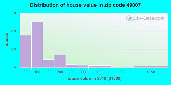 Zip code 49007 house/condo values in 2010