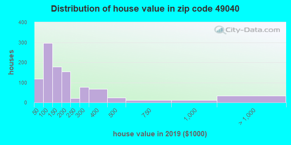 Zip code 49040 house/condo values in 2010