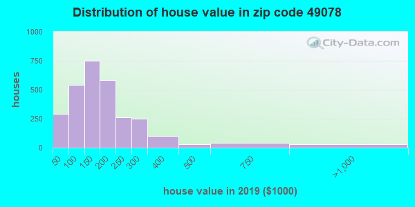 Zip code 49078 house/condo values in 2010