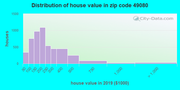Zip code 49080 house/condo values in 2010