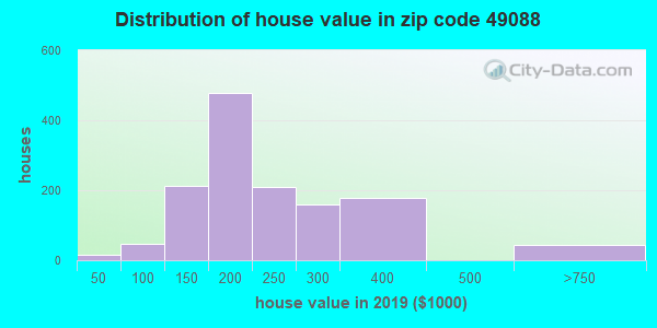 Zip code 49088 house/condo values in 2010