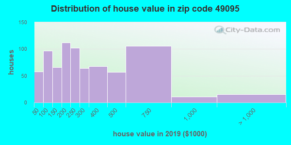 Zip code 49095 house/condo values in 2010