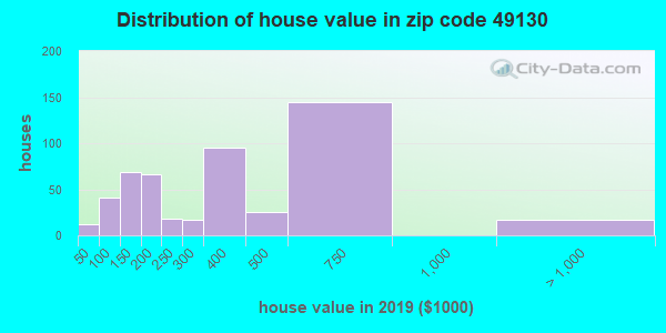Zip code 49130 house/condo values in 2010