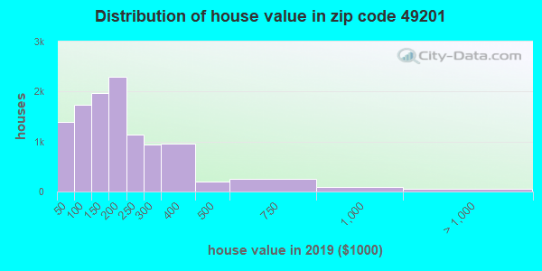 Zip code 49201 house/condo values in 2010