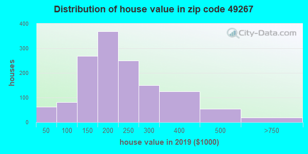 Zip code 49267 house/condo values in 2010