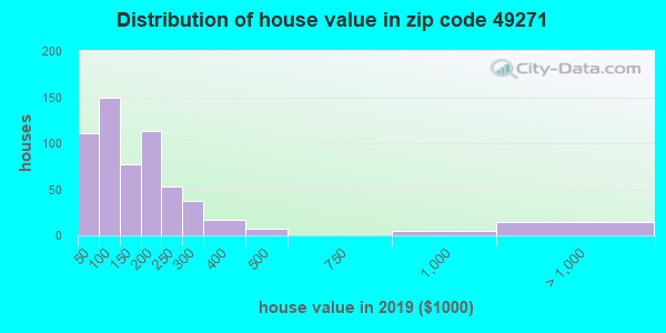 Zip code 49271 house/condo values in 2010