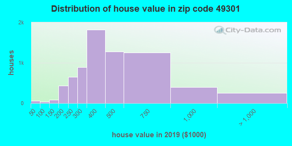 Zip code 49301 house/condo values in 2010
