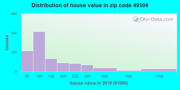 Zip code 49304 house/condo values in 2010
