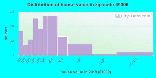 Zip code 49306 house/condo values in 2010