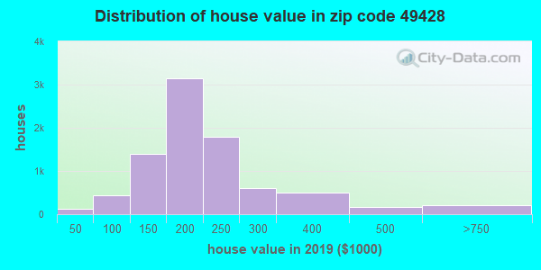 Zip code 49428 house/condo values in 2010