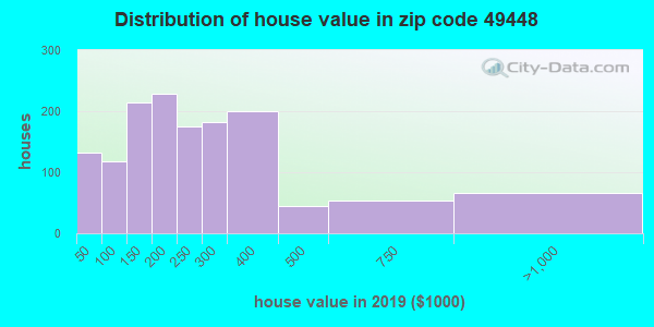 Zip code 49448 house/condo values in 2010