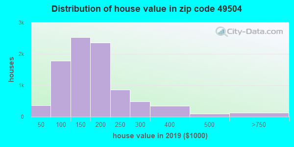 Zip code 49504 house/condo values in 2010