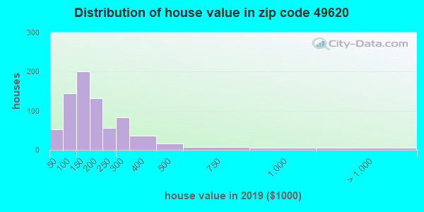 Zip code 49620 house/condo values in 2010