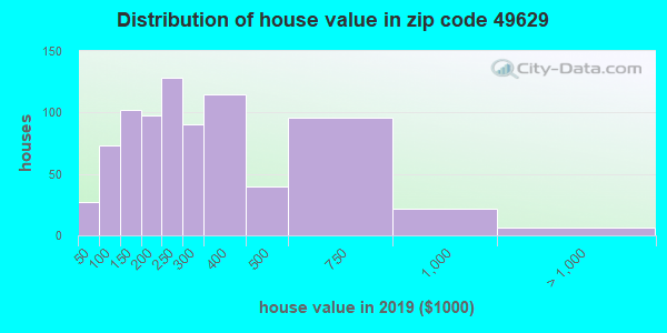 Zip code 49629 house/condo values in 2010