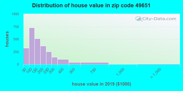 Zip code 49651 house/condo values in 2010
