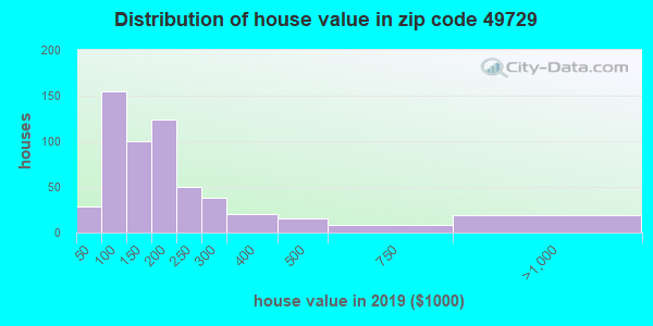 Zip code 49729 house/condo values in 2010