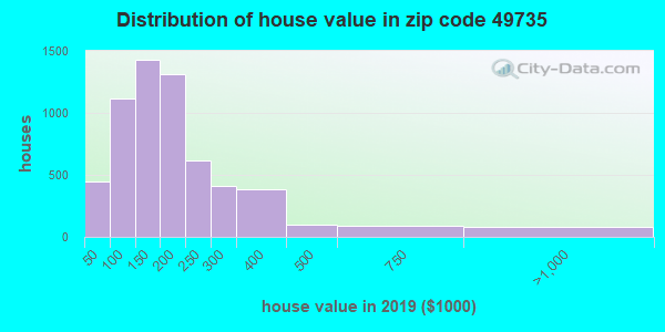 Zip code 49735 house/condo values in 2010