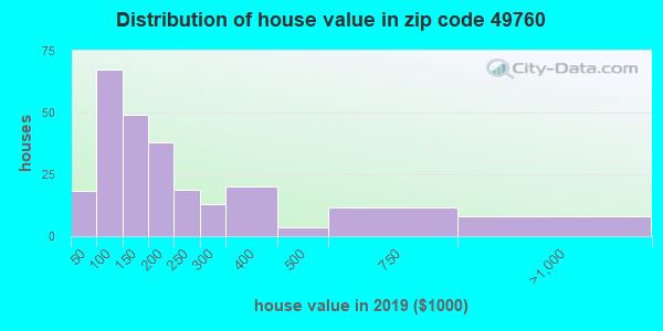 Zip code 49760 house/condo values in 2010