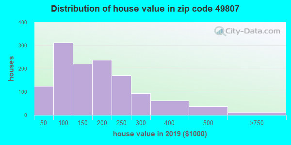 Zip code 49807 house/condo values in 2010